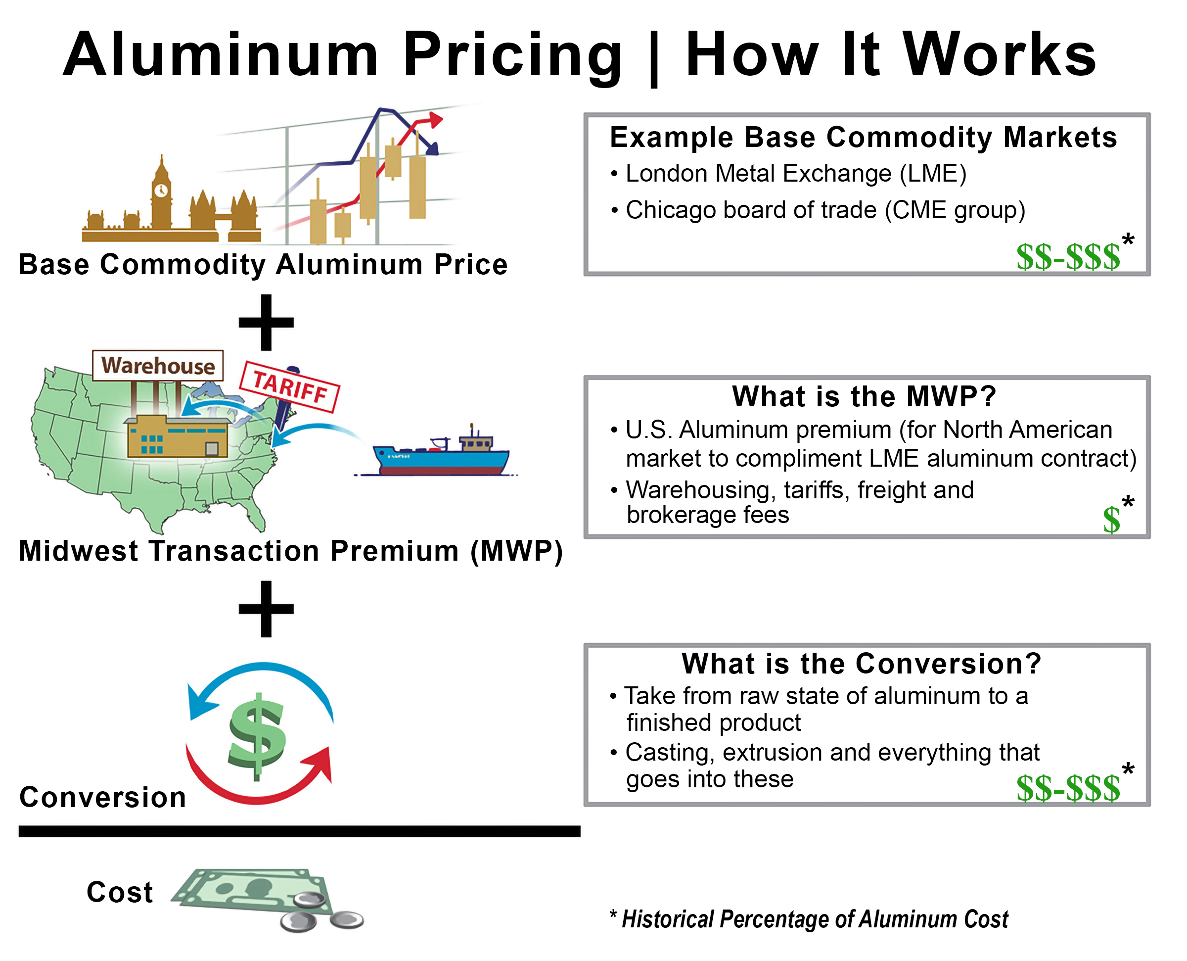 AAMA infographic on aluminum priciing