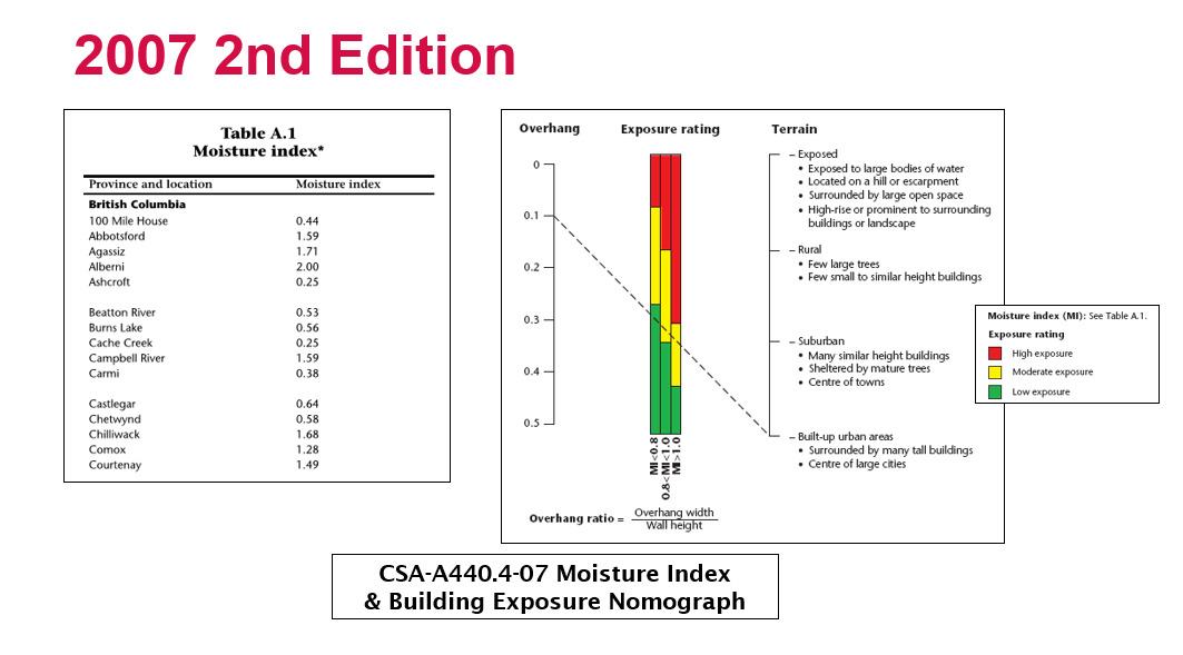 Moisture Index and Building Exposure Nomograph, permission for use granted by CSA