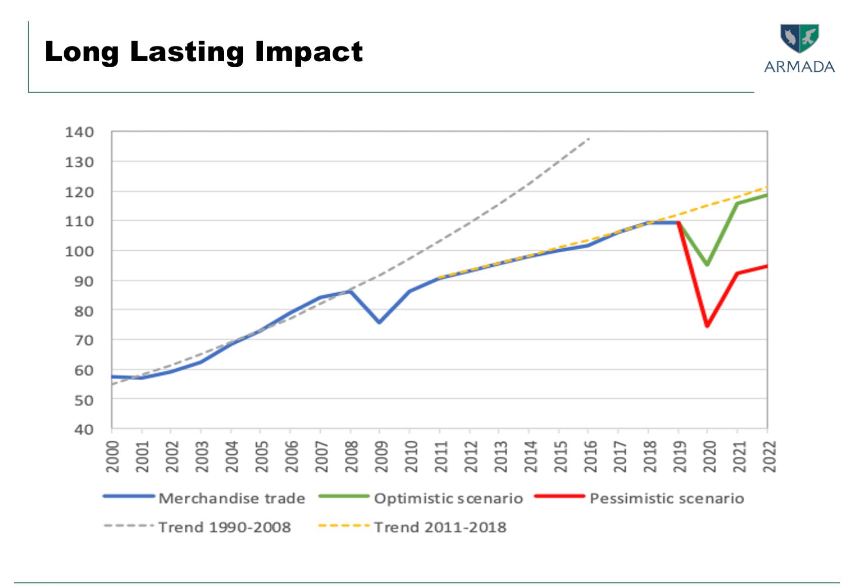 chart - Long lasting impact